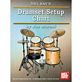 MelBay Drumset Setup Chart « Instructional Book